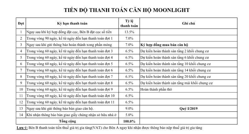 Tiến độ thanh toán dự án moonlight