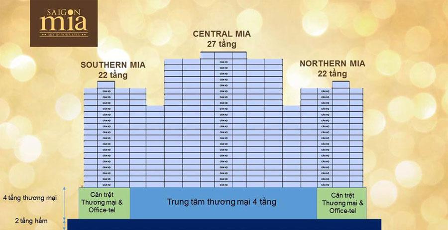 Siêu dự án Sài Gòn Mia