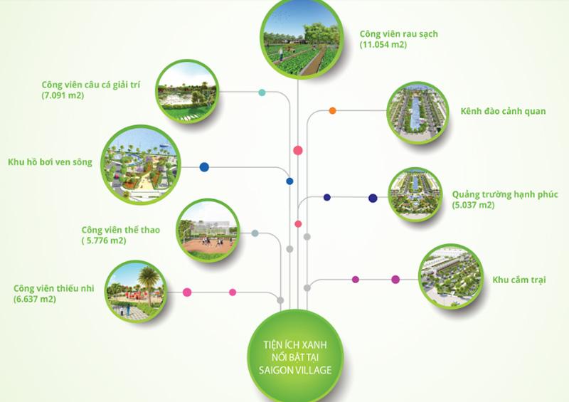 Tổng quan tiện ích xung quanh đất nền saigon village